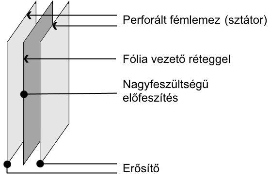 Elektrosztatikus hangszóró működés