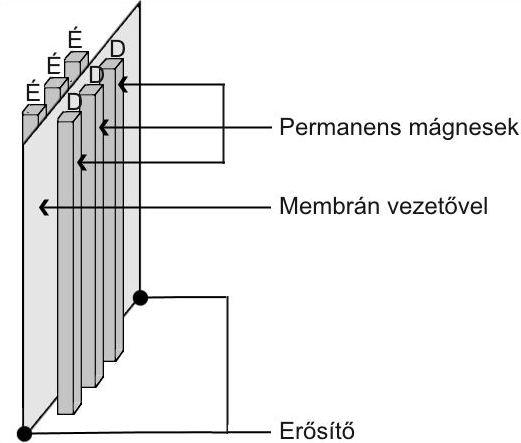 Eminent Technology homogén mágneses terű hangszóró